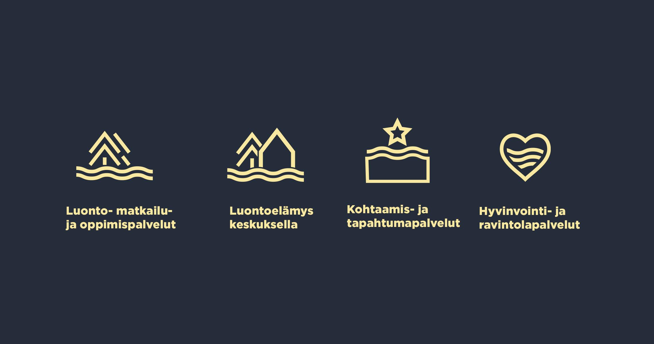 Neljä ikonia järviluontokeskuksen palveluista: Luonto-, matkailu-, ja oppimispalvelut; luontoelämys keskuksella; kohtaamis- ja tapahtumapalvelut; hyvinvointi- ja ravintolapalvelut